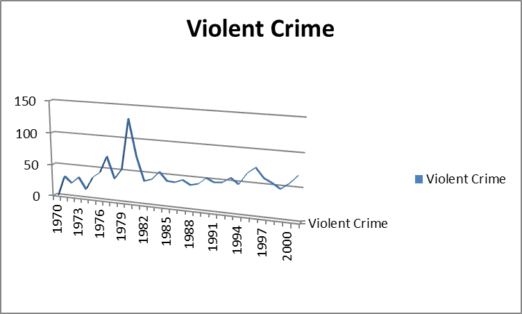 Essay on crime and violence in jamaica