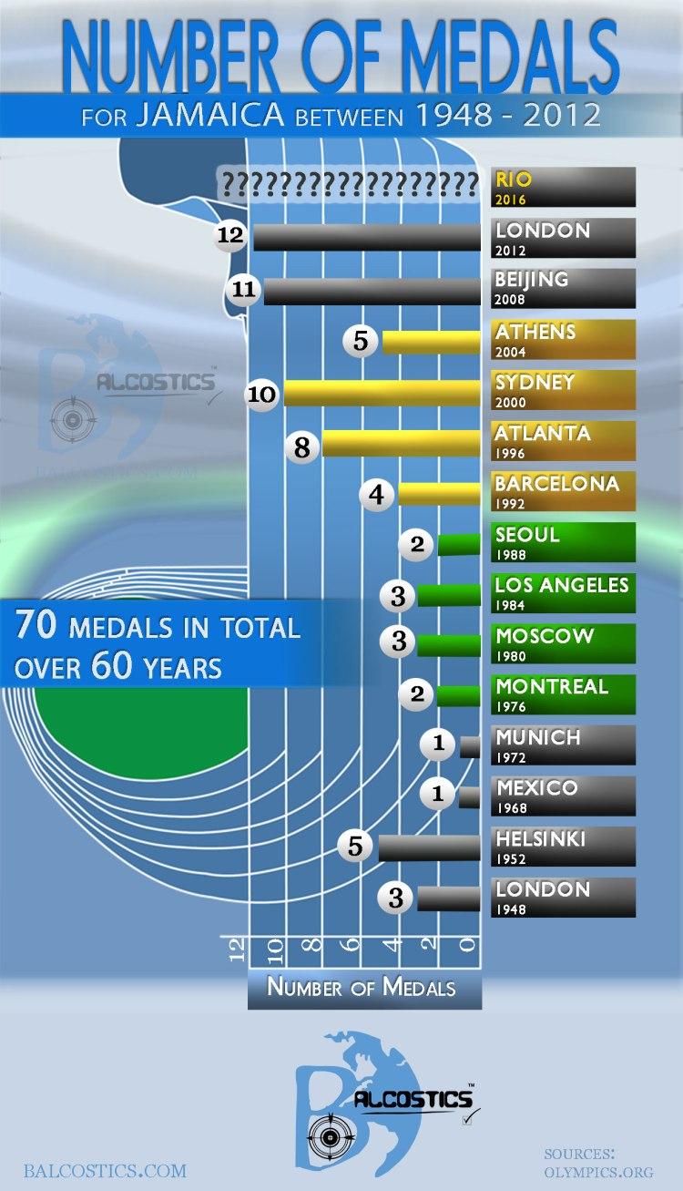 Balcostics Olympics infographic-2016