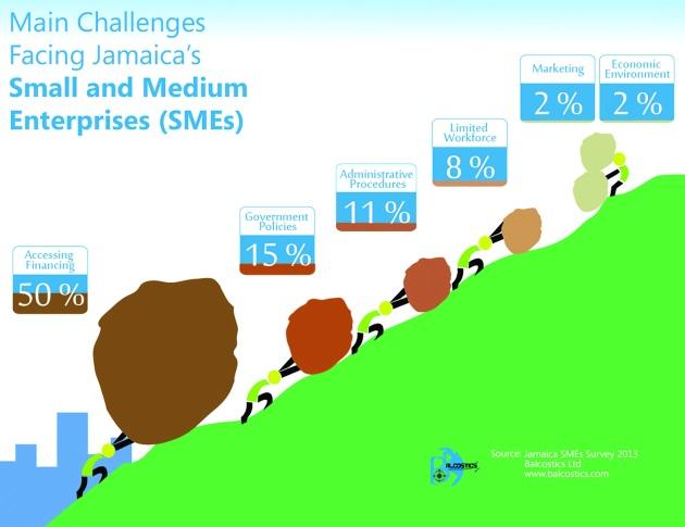 Jamaica SME Challenges