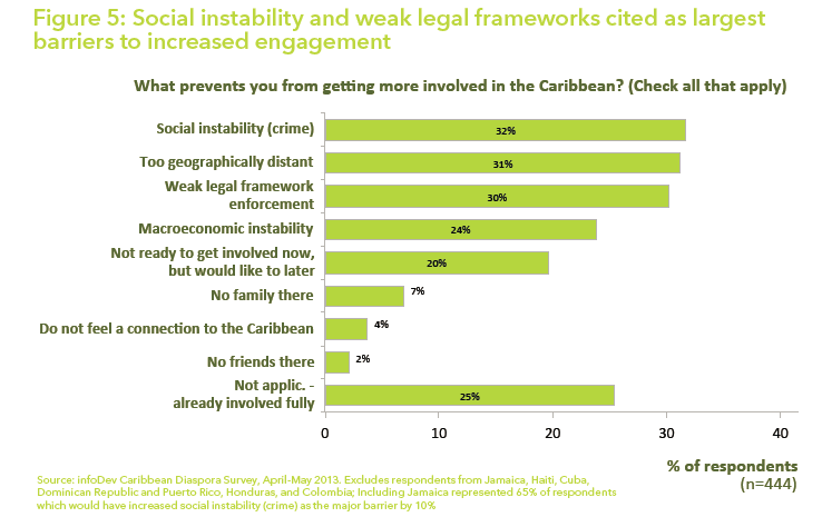 Barriers to Caribbean diaspora engagement