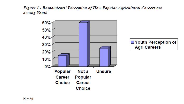 Agriculture Jamaica