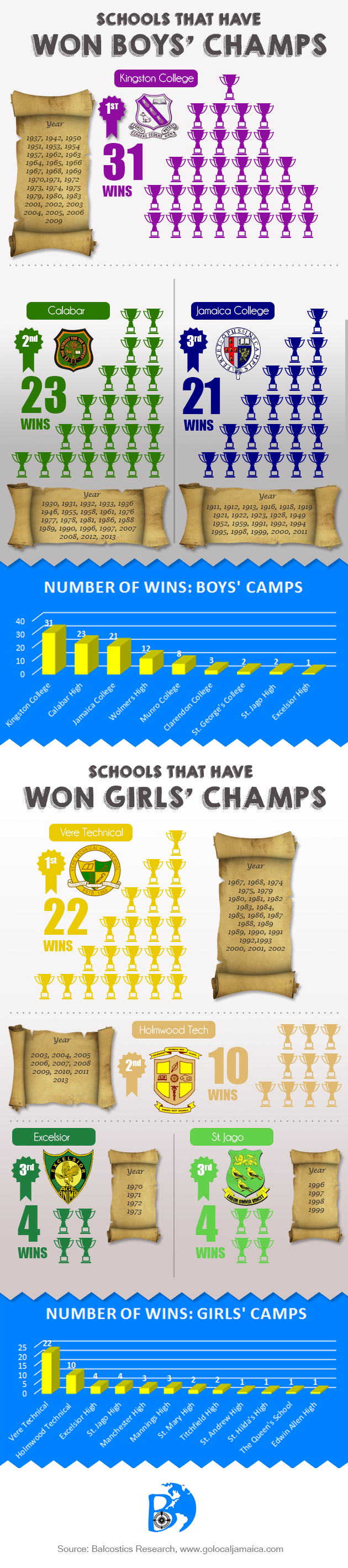 Boys and Girls Championship Infographic